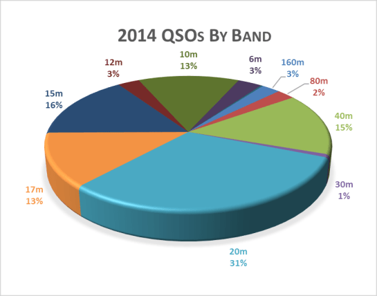 Our 2014 QSOs By Band