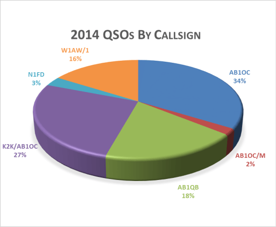 Our 2014 QSOs By Callsign