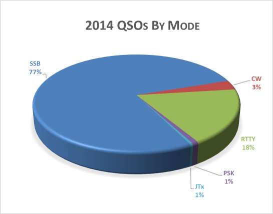 Our 2014 QSOs By Mode