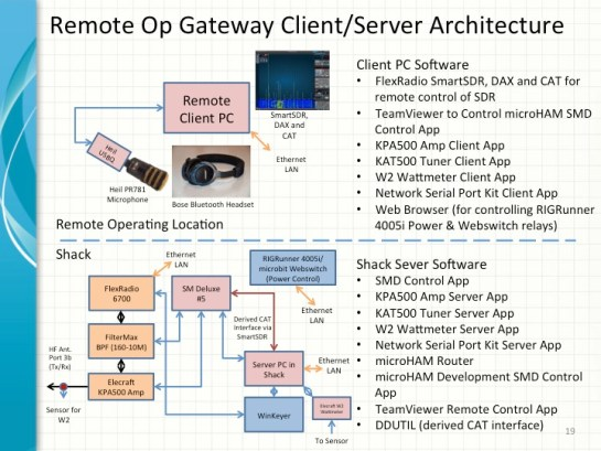 Remote Operating Gateway Client/Server Architecture