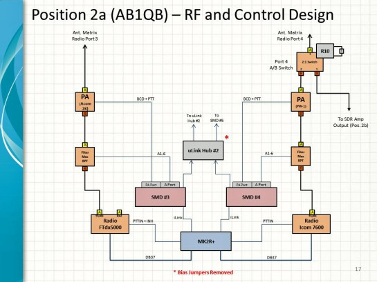 A-B Switching Design For Radio Port 4