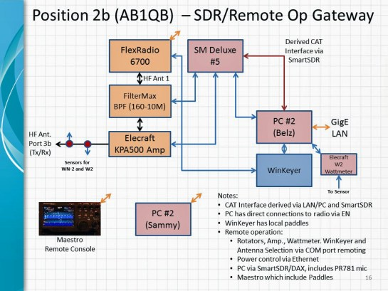 SDR/Remote Operating Gateway Architecture