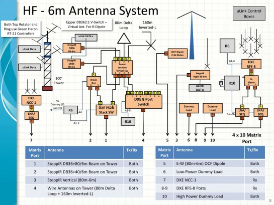 microHam Antenna System Diagram
