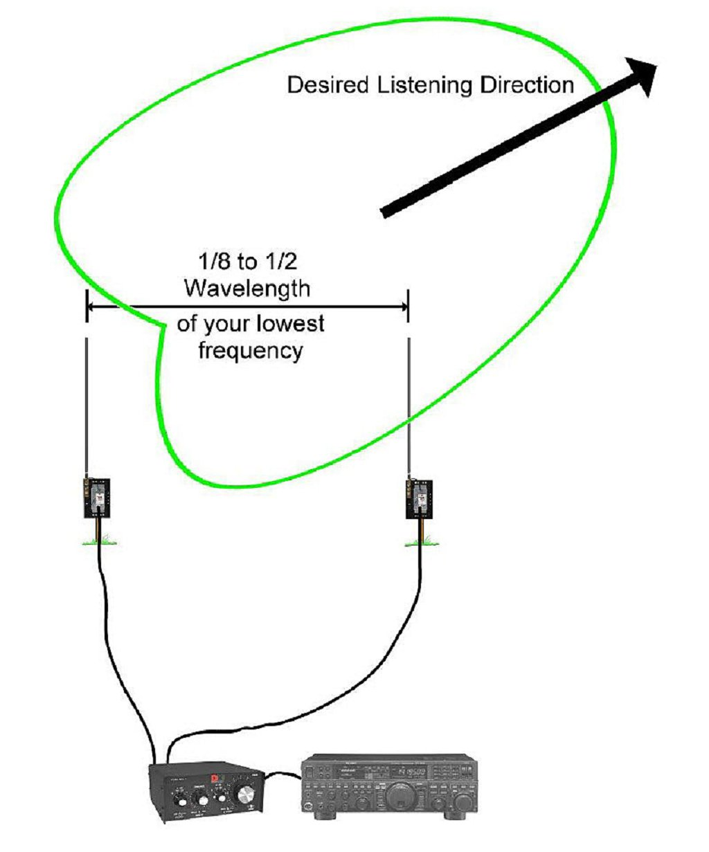 Ncc Wiring Diagram Layout Diagrams Advanced Schematics Fall Antenna Projects A New Low Band Receive System Rh Stationproject Blog 3 Way Switch Light