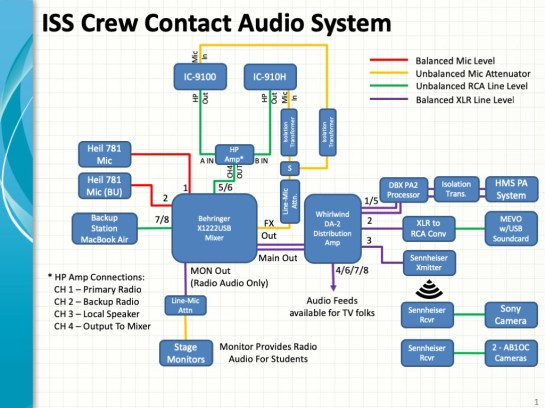 Audio System for ISS Contactr