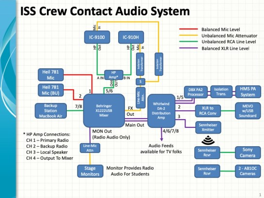 Audio System for ISS Contact