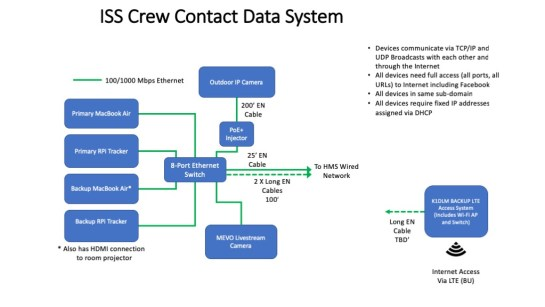 Data System for ISS Contact