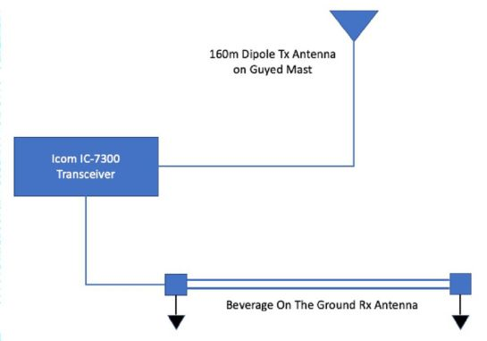 160m Field Day Station Diagram