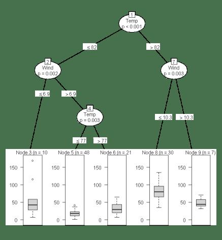 Ozone Air Quality Decision Tree
