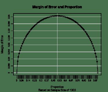 Margin of Error by Proportion