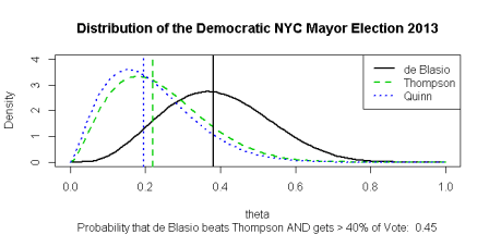 2013 NYC Democratic Mayor Distribution