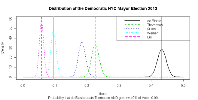 NYC Democratic Mayor Primary Election Including Undecided Voters
