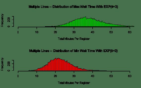 Multiple Lines Wait Time Max/Min