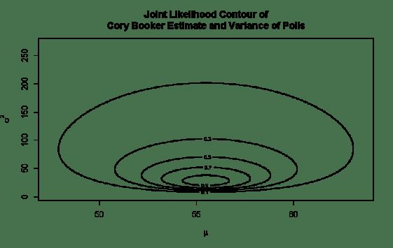 Contour Plot of Joint Likelihood