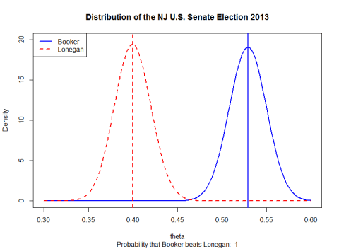 2013 NJ US Senate -- Booker v. Lonegan