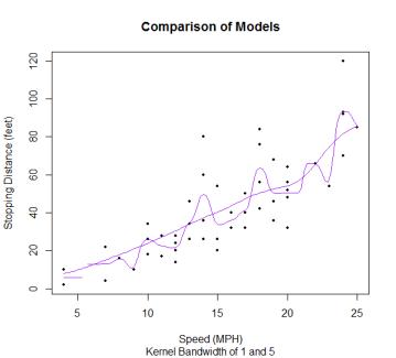 Kernel Comparison