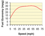 FuelEconomy.gov Speed and MPG