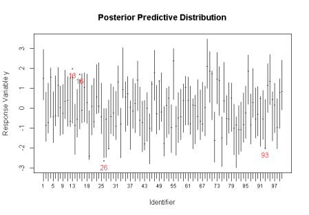 Posterior Prediction Distribution