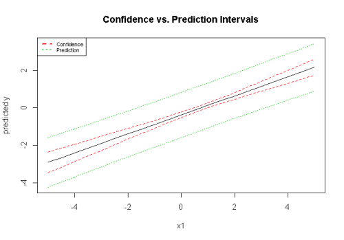 Prediction vs. Confidence Intervals