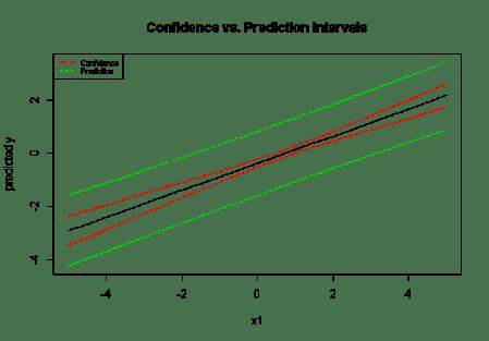 Prediction vs. Confidence Intervals