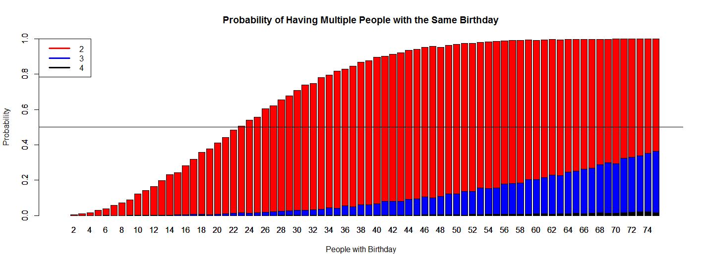The Birthday Simulation | R-bloggers