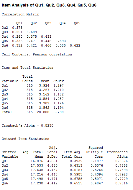 Output for the dependent t-test in Minitab
