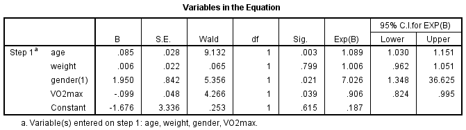 How To Perform A Binomial Logistic Regression In SPSS Statistics
