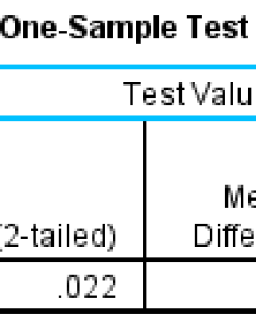 Published with written permission from spss statistics ibm corporation also one sample  test in procedure output and rh statisticserd