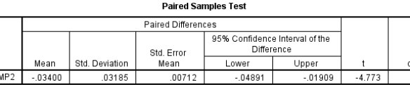 Output for the Paired T Test