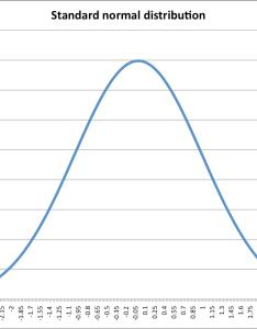Zg also chapter normal distribution statistics rh statisticsdot
