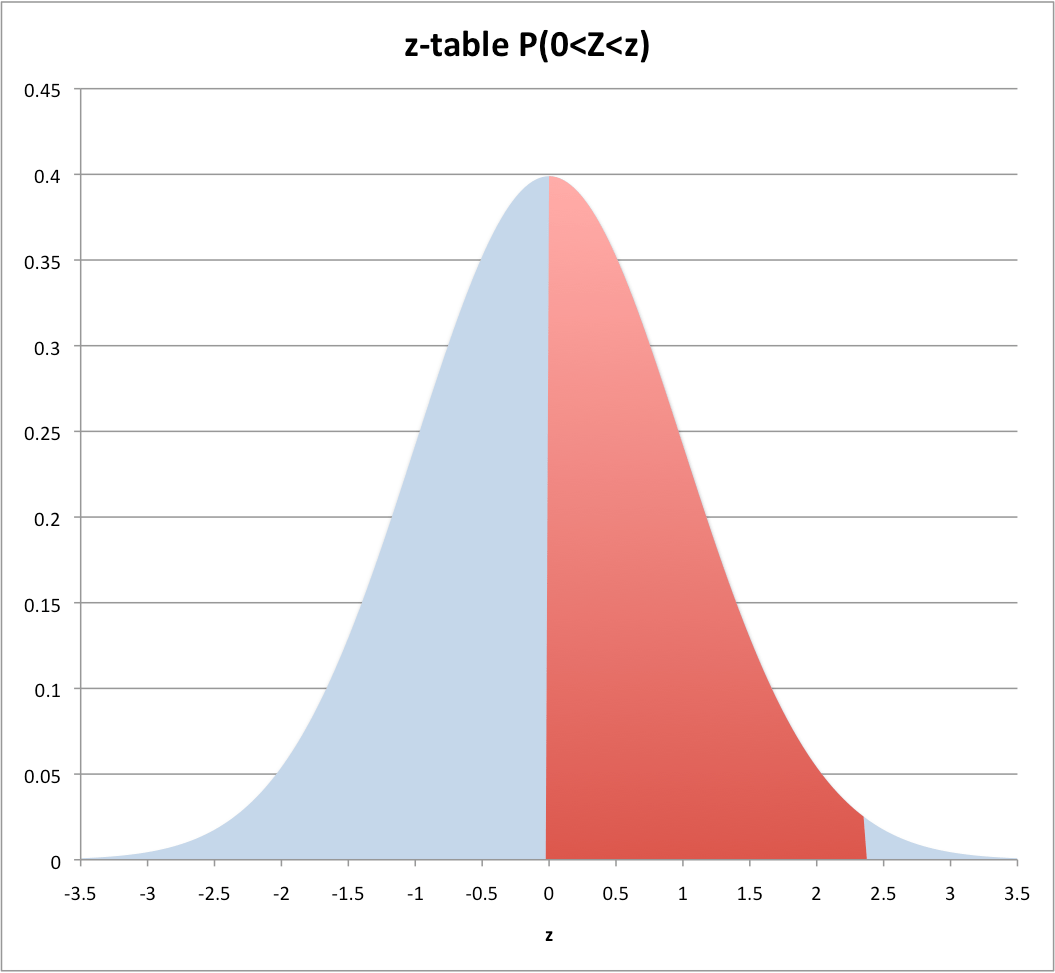 Chapter 7 Normal Distribution