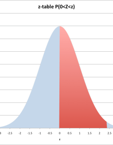 This kind of probability is represented in the graph below also chapter normal distribution statistics rh statisticsdot