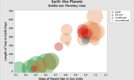 Statistics, Exoplanets, and the Search for Earthlike Planets