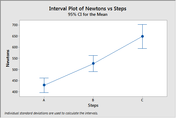 Interval plot of data for Welch's ANOVA.