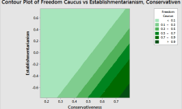 Statistical Analysis of the Republican Establishment Split