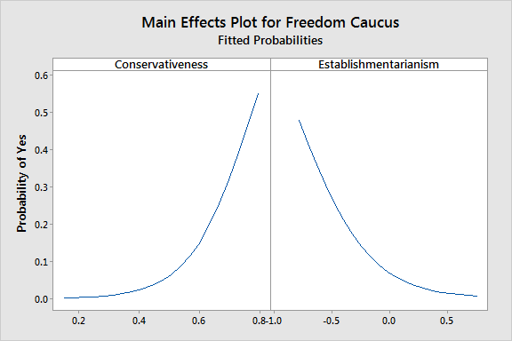 Main effects plot for the two predictors.