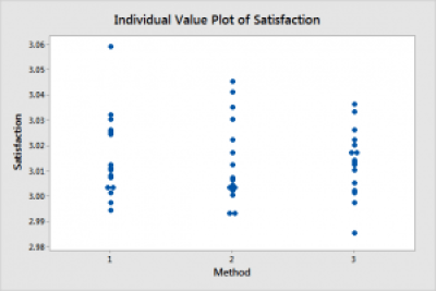 Individual value plot of satisfaction scores by teaching method.
