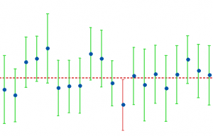 Interval plot that displays 20 confidence intervals. 19 of them contain the population parameter.