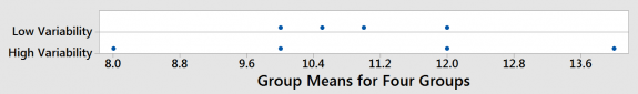 Dot plot that compares group means with high and low variability.