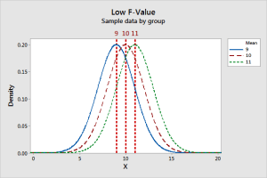 Graph displays combination of between groups and within group variability that produces a low F-value.