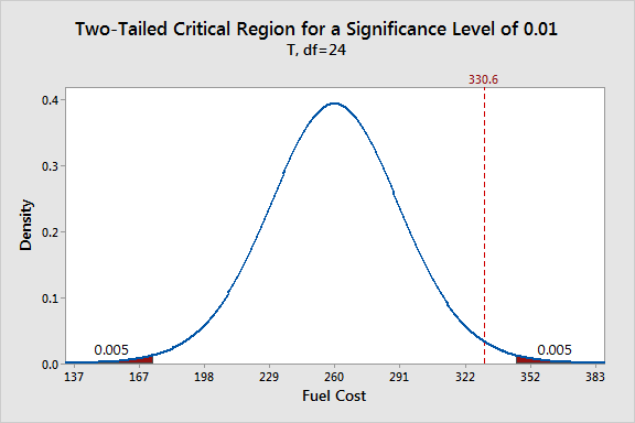 Chart that shows a two-tailed critical region for a significance level of 0.01.