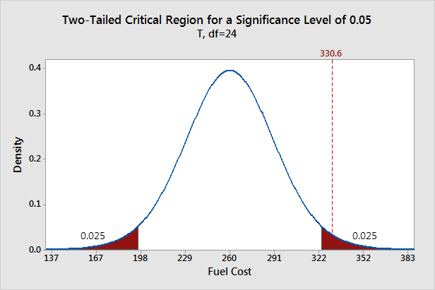 Graph that displays a two-tailed critical region for a significance level of 0.05.