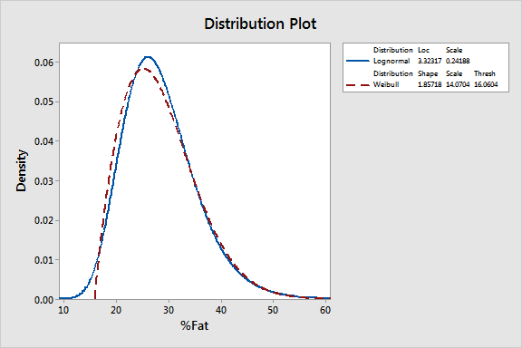 Probability distribution plot that compares the three-parameter Weibull to the lognormal distribution to help us identify the distribution of our data.