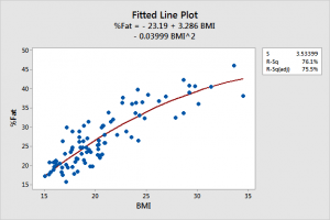 Fitted line plot that fits the curved relationship between BMI and body fat percentage.