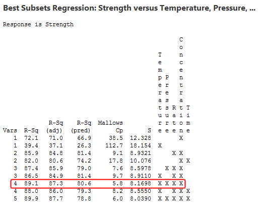 Best subsets regression output for our example.