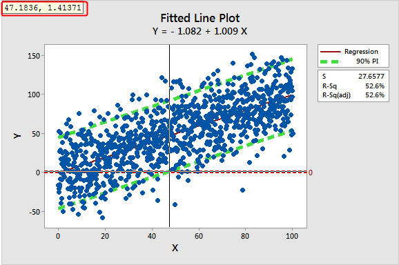 Fitted line plot to illustrate the precision associated with a simple regression model.