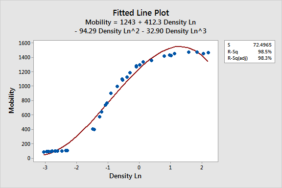 how to choose between linear and nonlinear regression statistics