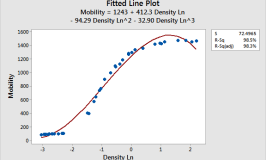 Plot that displays a linear relationship between density and electron mobility.