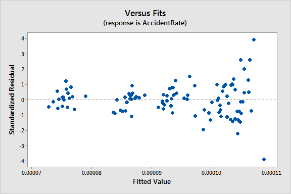 Residuals by fitted value plot that displays the results of attempting to fix heteroscedasticity by redefining the variables.