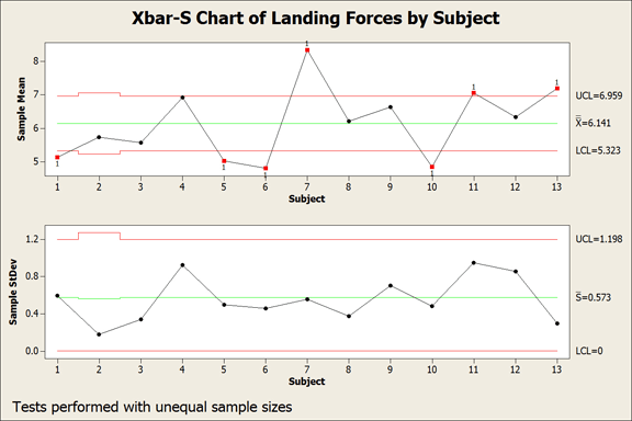Xbar-S control charts that show that the impact variability is in control but the impact means are not in control.